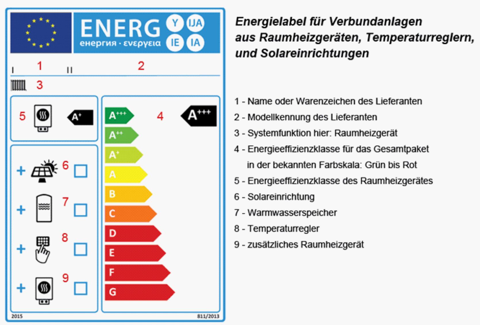 Energielabel für Verbundanlagen aus Raumheizgeräten, Temperaturreglern und Solareinrichtungen